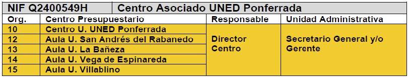 CENTRO PRESUPUESTARIOS_CA