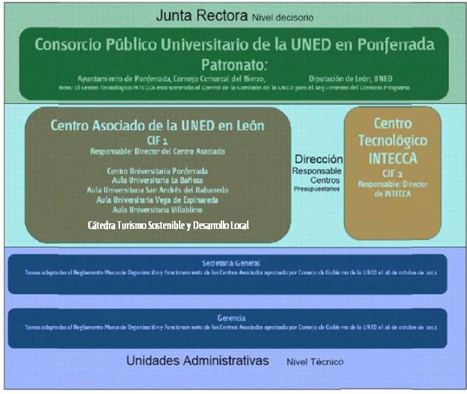 Estructura Organizativa del Consorcio